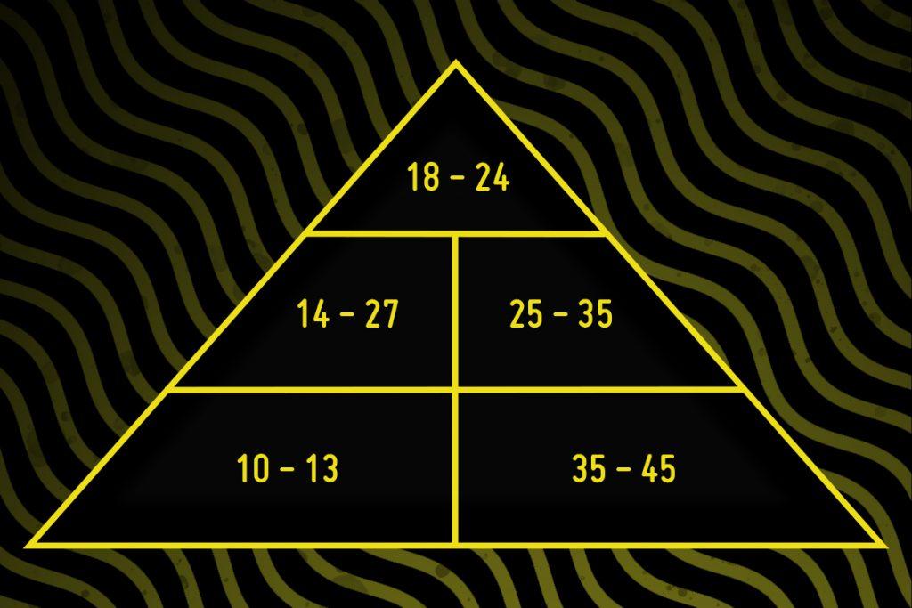 A pirâmide de influência mostra como uma geração é capaz de introduz um comportamento na sociedade.